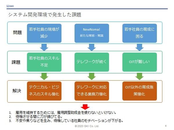 システム開発の課題テレワーク